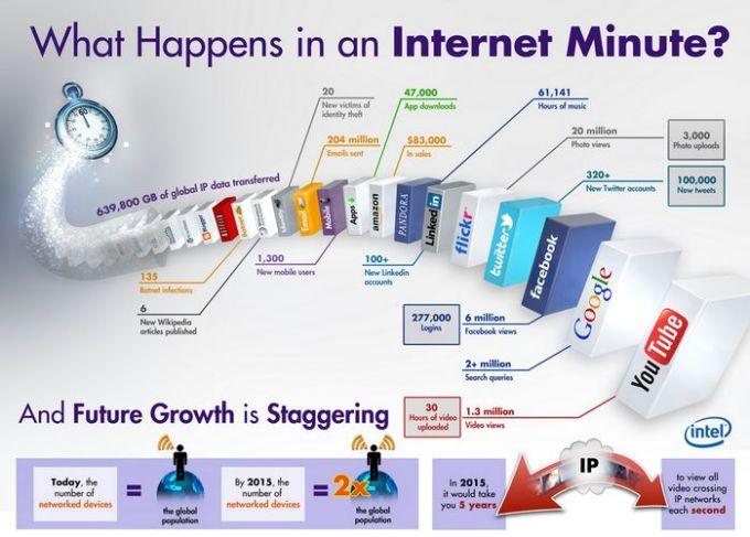 internet-en-un-minuto-interl