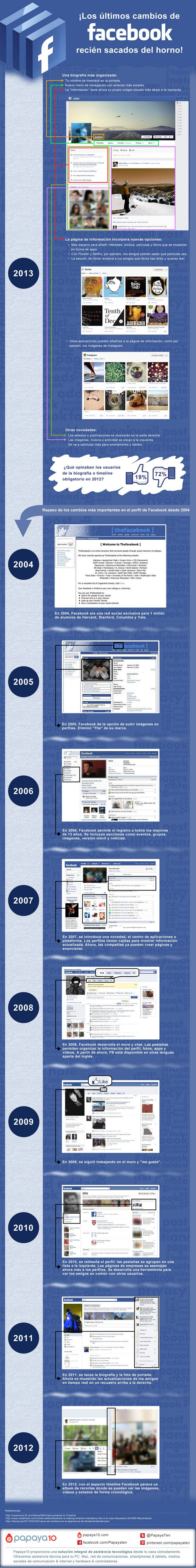 facebook-cambios-2004-2013