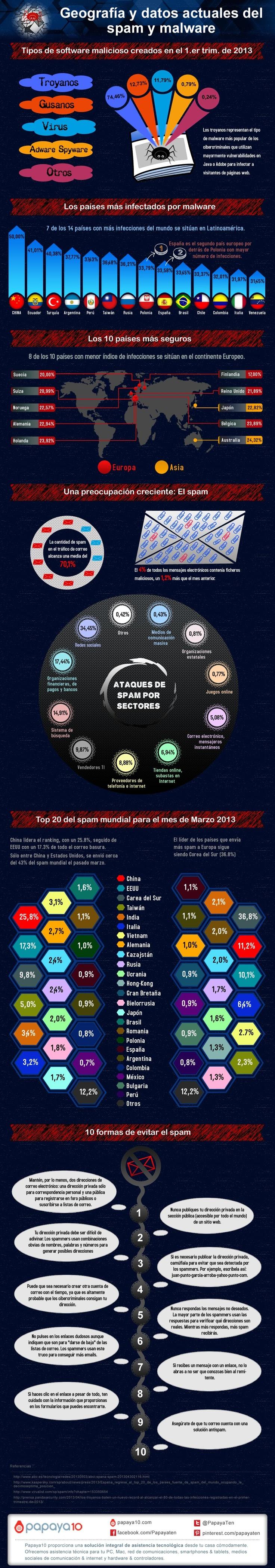 malware-spam-2013