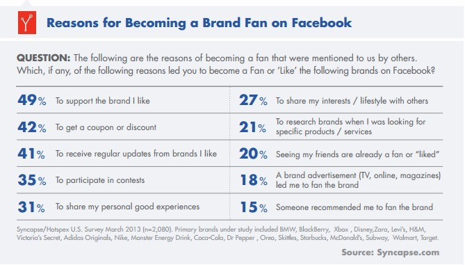 Facebook-Brand-Fans