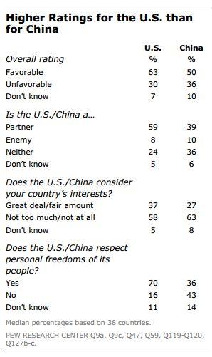 pew-research-usa-china