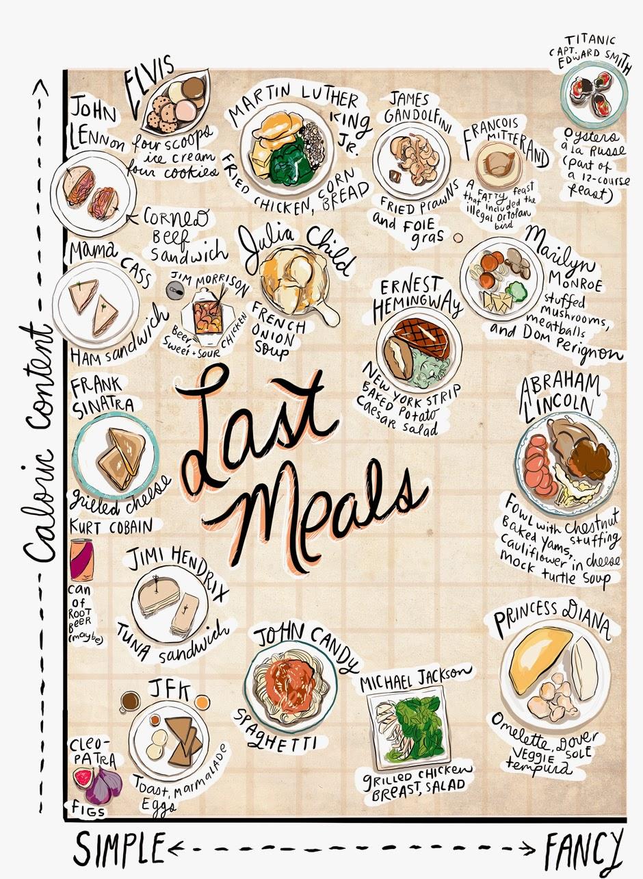 last-meals