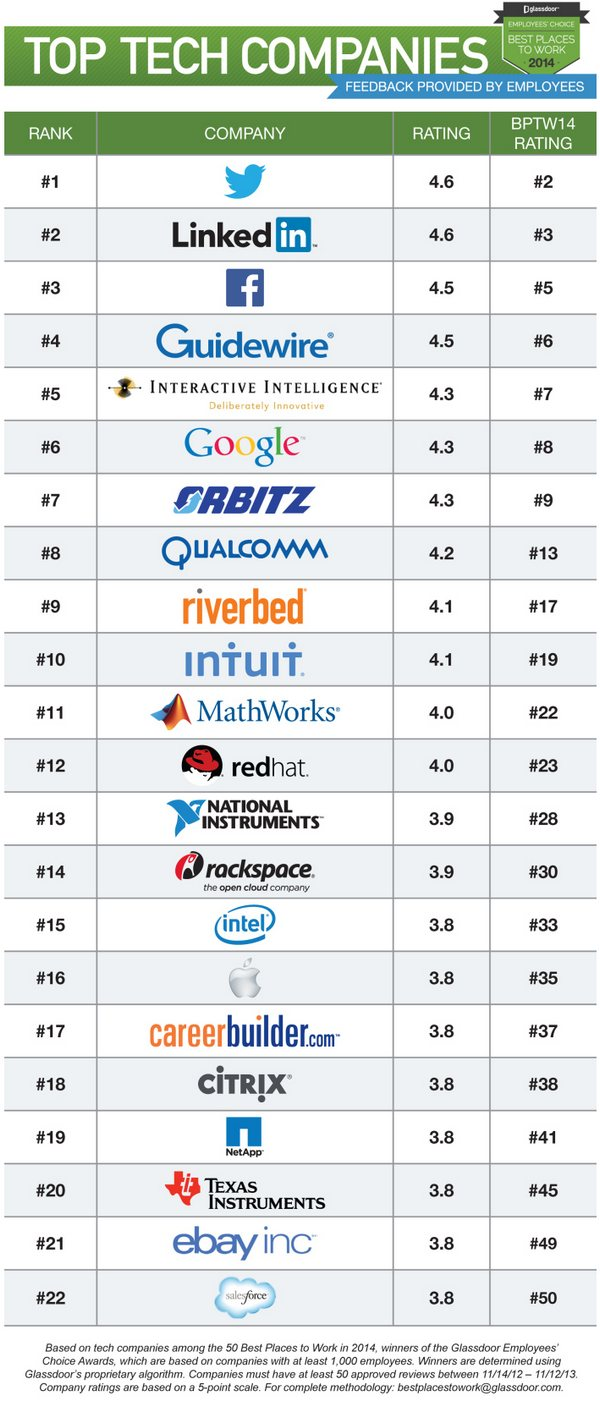 Top-Tech-Companies-2014