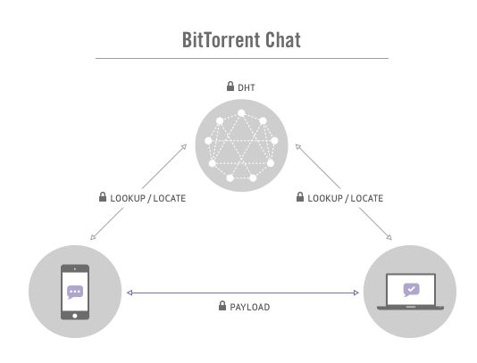 bittorrent-chat-alpha-diagram