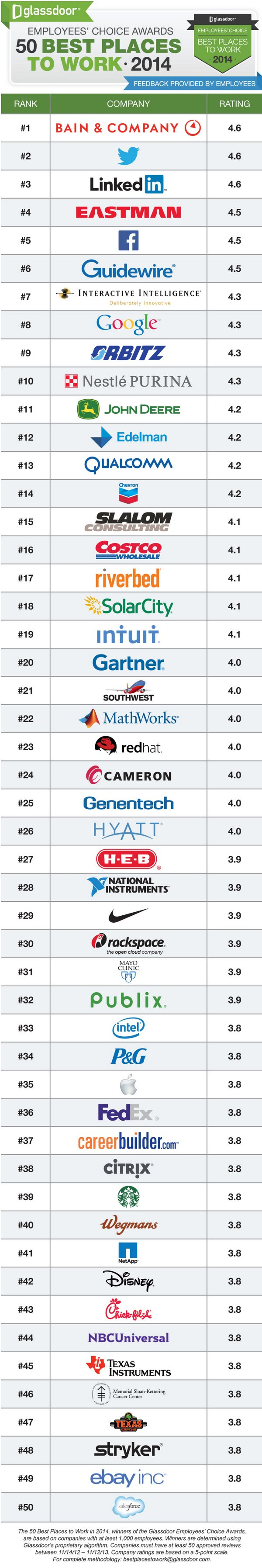 top-50-companies-to-work-2014
