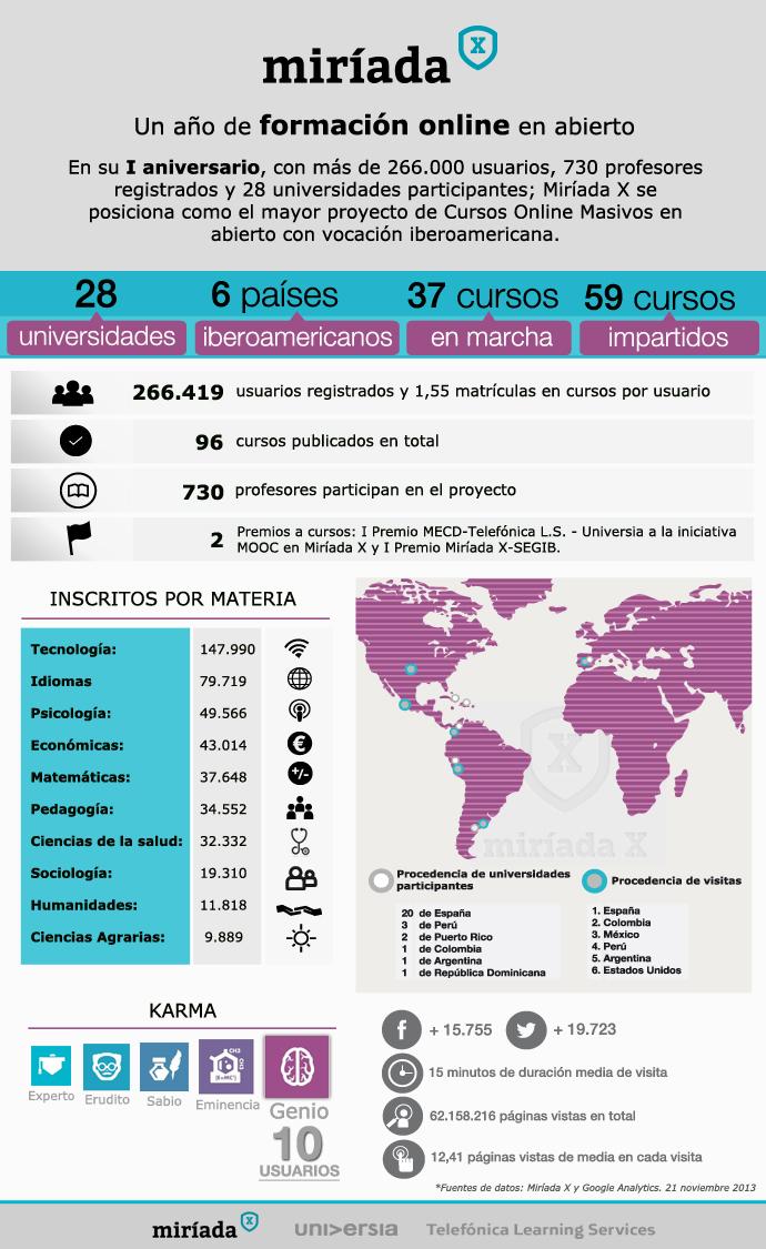 infografía-MIRIADAX-one-year-anniversary