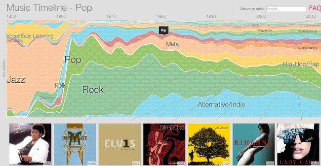 music-timeline-google-play-music-genero