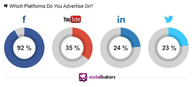 marketers-advertising-social-media-socialbakers