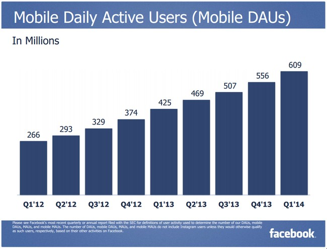 facebook-mobile-dau