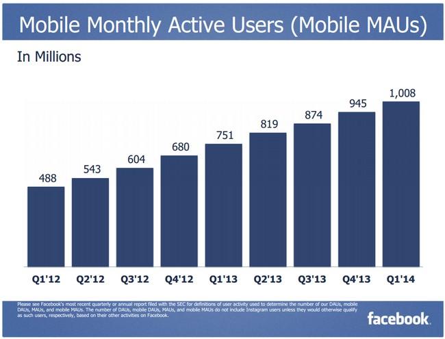 facebook-mobile-mau