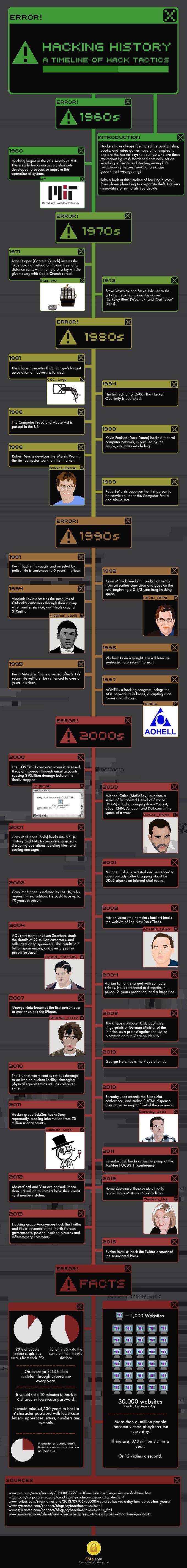 hacking-timeline
