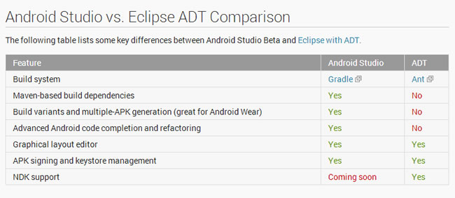 android-l-comparacionandroidstudio-eclipse
