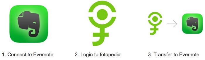 fotopedia-evernote-transfer