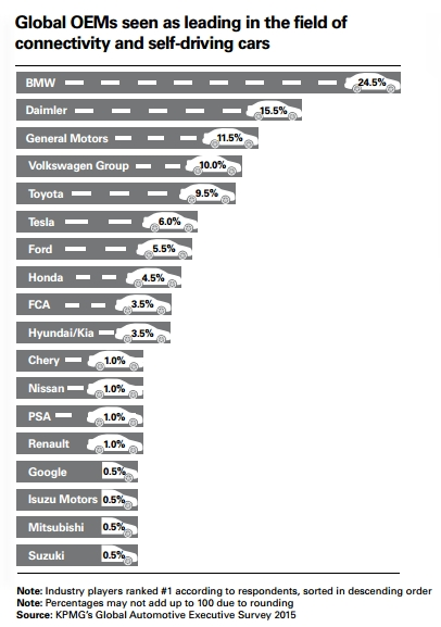 global-automotive-survey-2015-kpmg