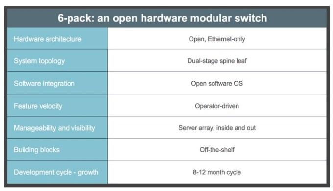 Facebook-6-pack-modular-switch-especificaciones