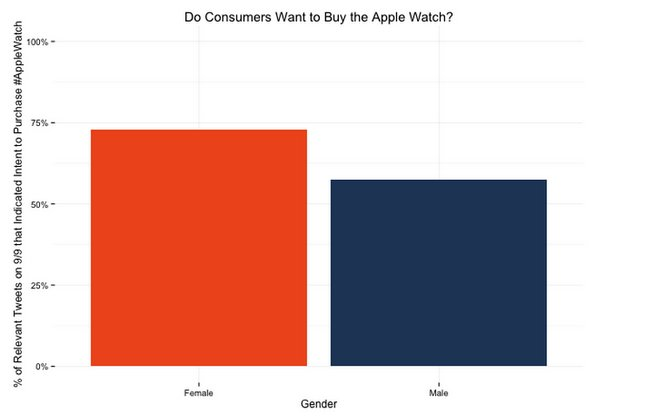 apple-watch-study-crowdflower-september-14