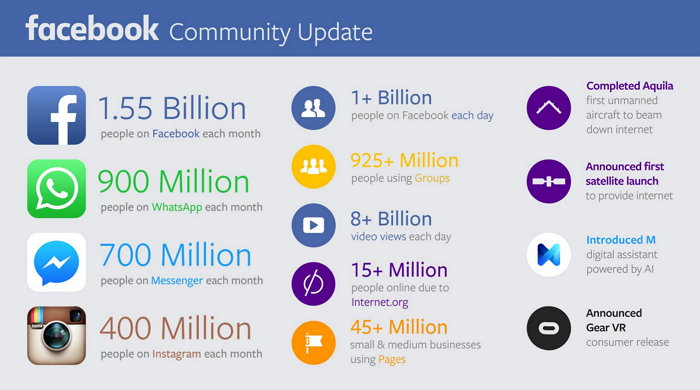 facebook-community-updated