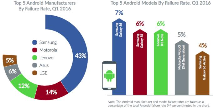 android-failure-1Q-2016