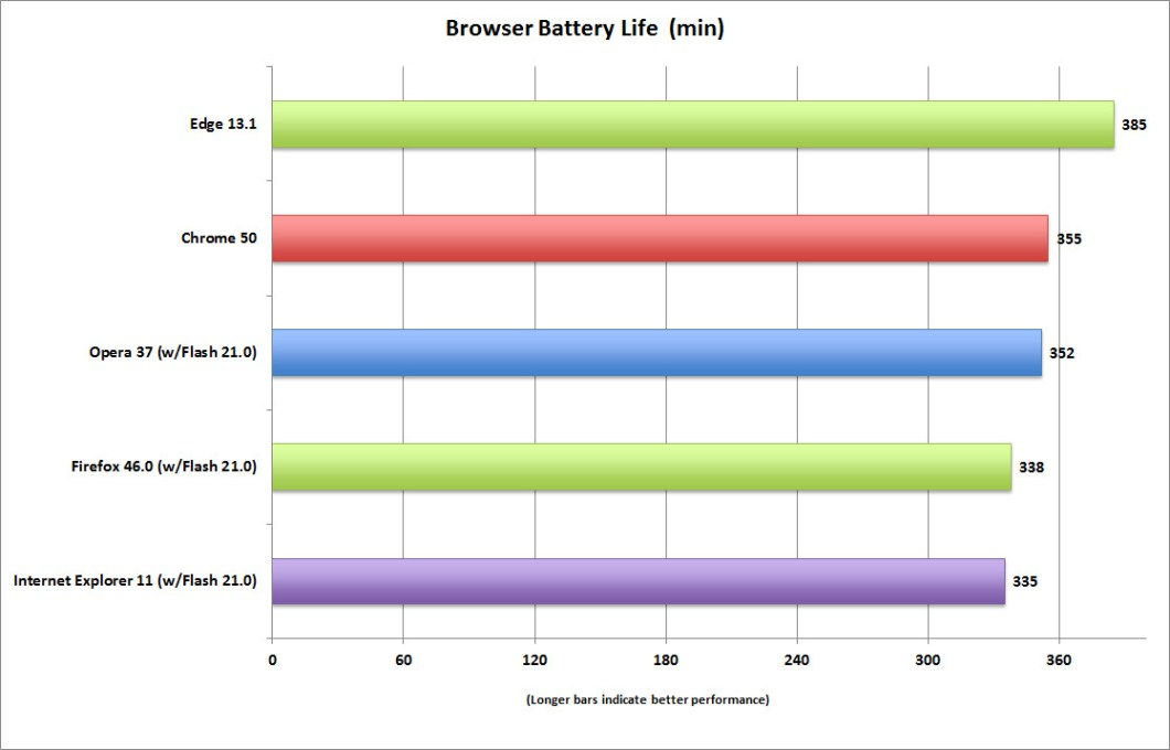 browser_battery-life-pcworld