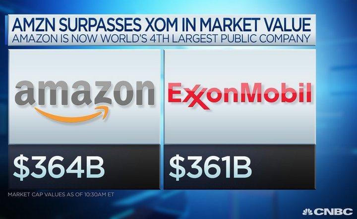 Amazon ya ocupa el 4to lugar en el ránking de capitalización de mercado