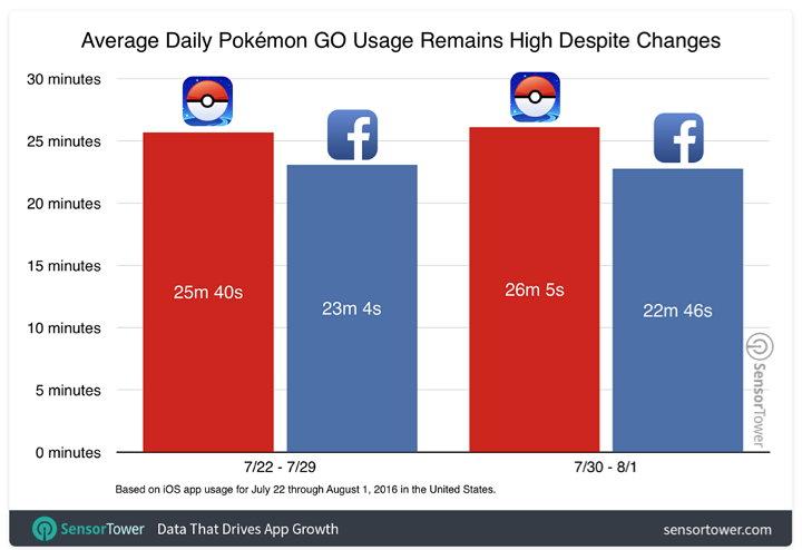 Pokémon Go Promedio de Uso DIario