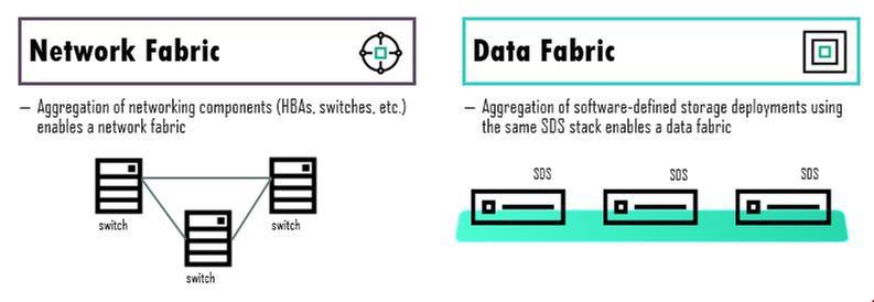 HPE Composable Data Fabrics