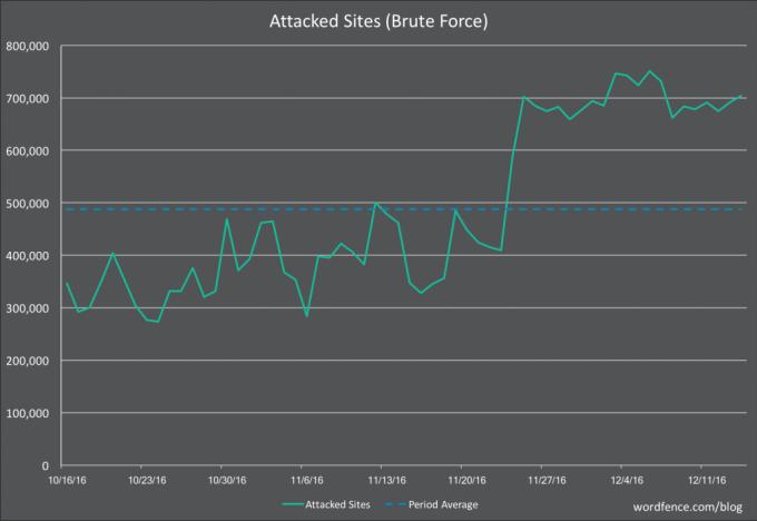 Ataques diarios de fuerza bruta