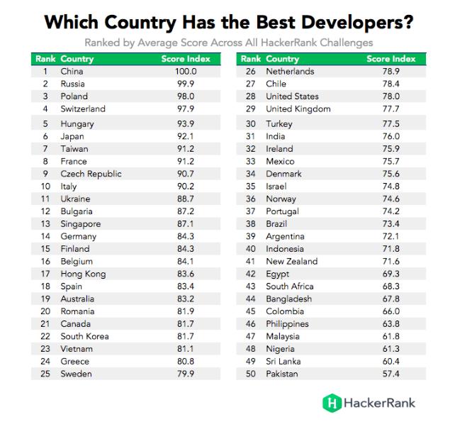 Países con los Mejores Desarrolladores