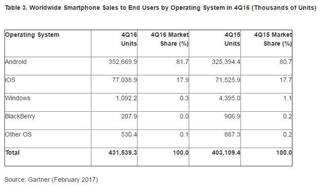 Ventas Globales de Smartphones - 4to Trimestre del 2016