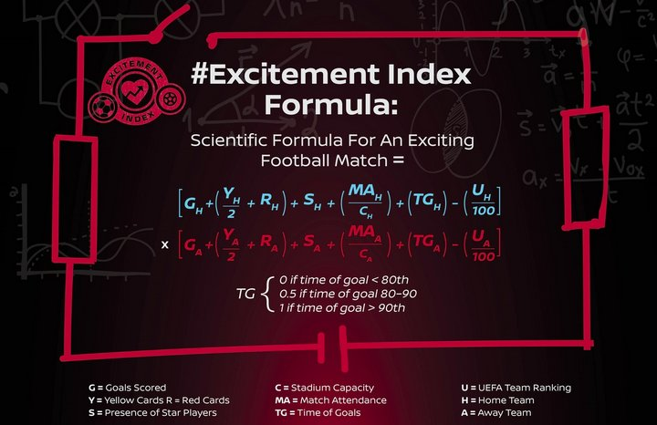 Nissan Excitement Index - UEFA Champions League