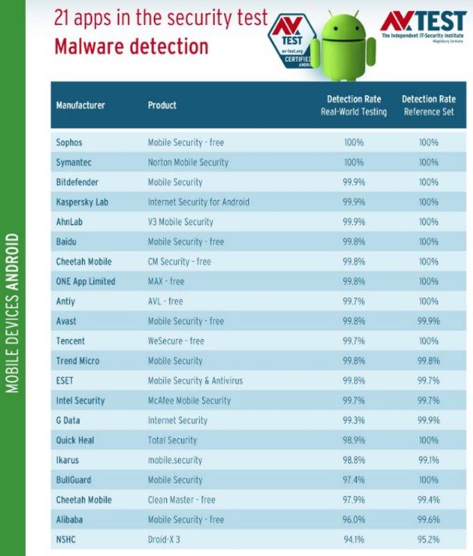 Android Antivirus 2017 - AV-Test