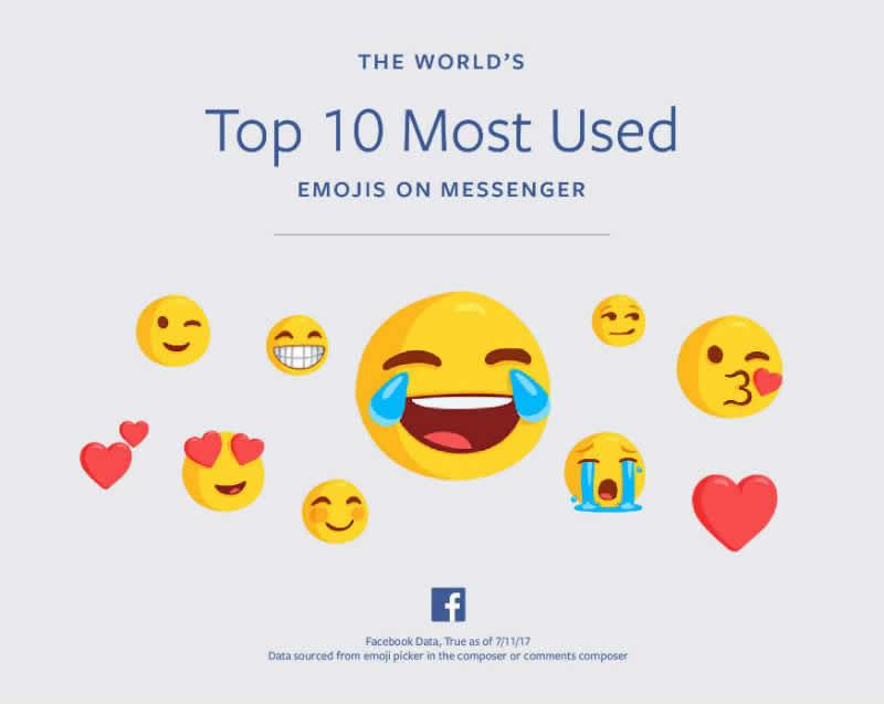 los 10 emojis mas utilizados