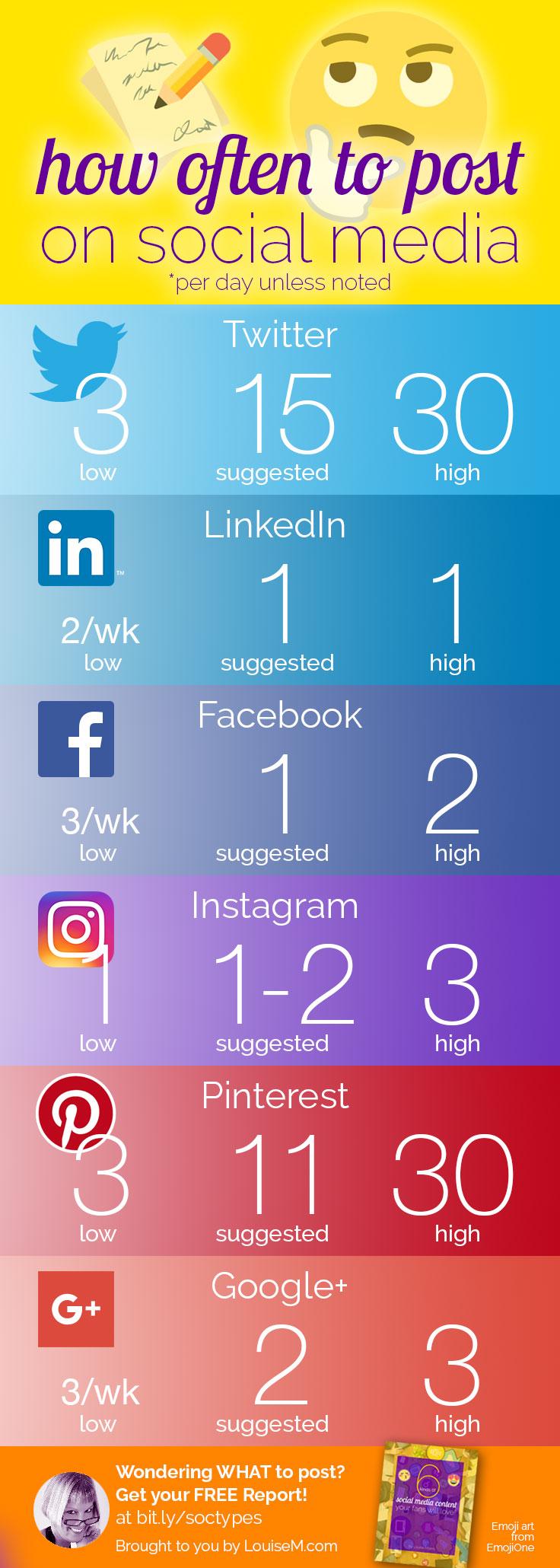 Frecuencia de Publicación en Social Media