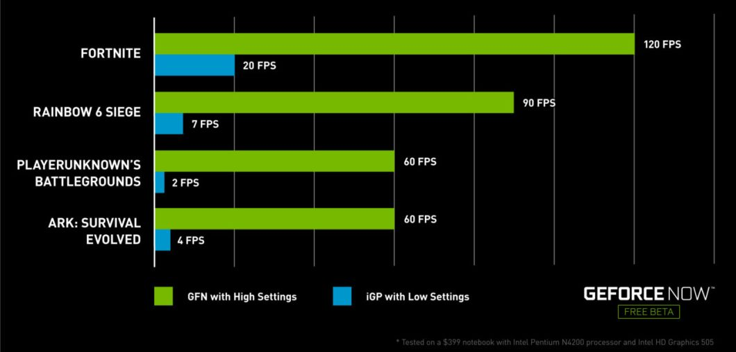 NVIDIA GeForce Now - FPS