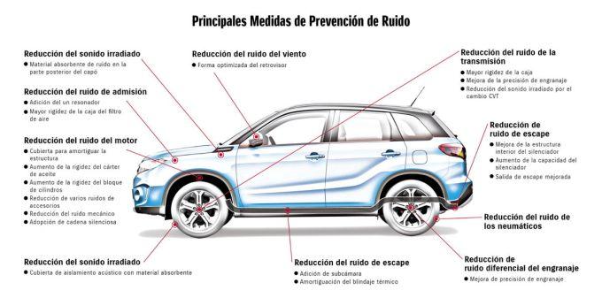 Suzuki - Principales Medidas de Prevención de Ruido