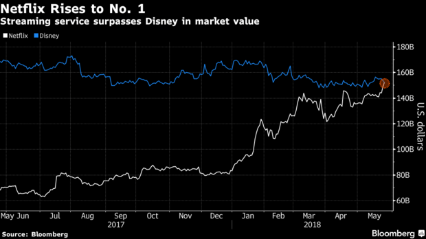 Netflix supera a Disney en la bolsa de valores de New York