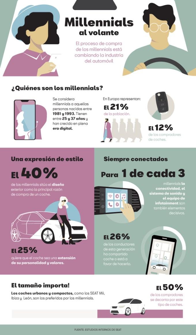 Millenniaks - Compra de Automóviles