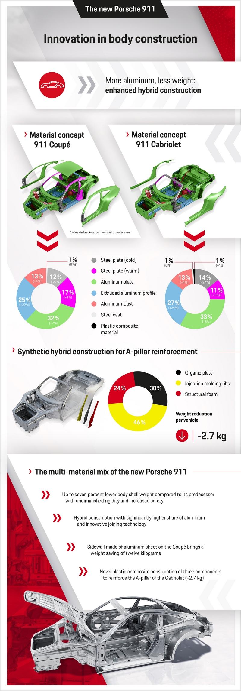 Construcción de la Carrocería del Porsche 911 2020