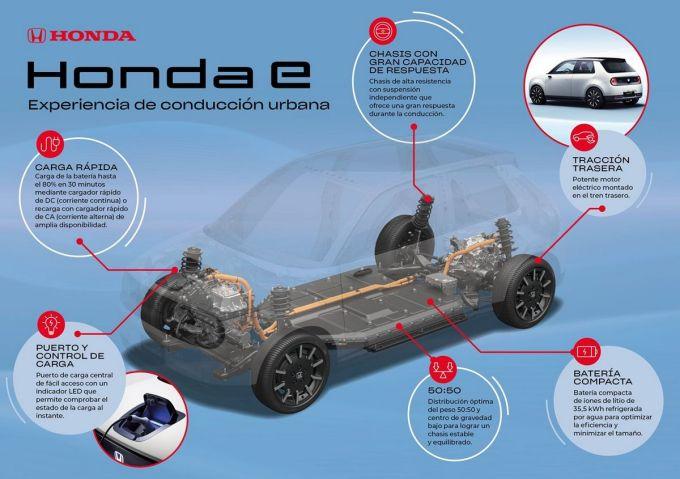 Honda e - Plataforma Eléctrica