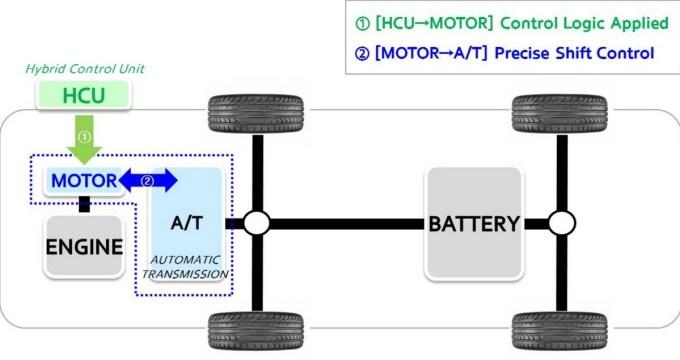 Hyundai - Control Activo de Cambios