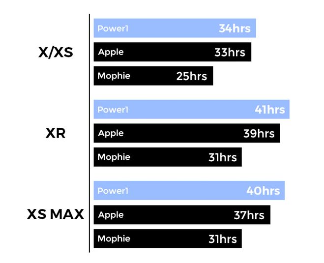 Power1 vs Apple vs Mophie