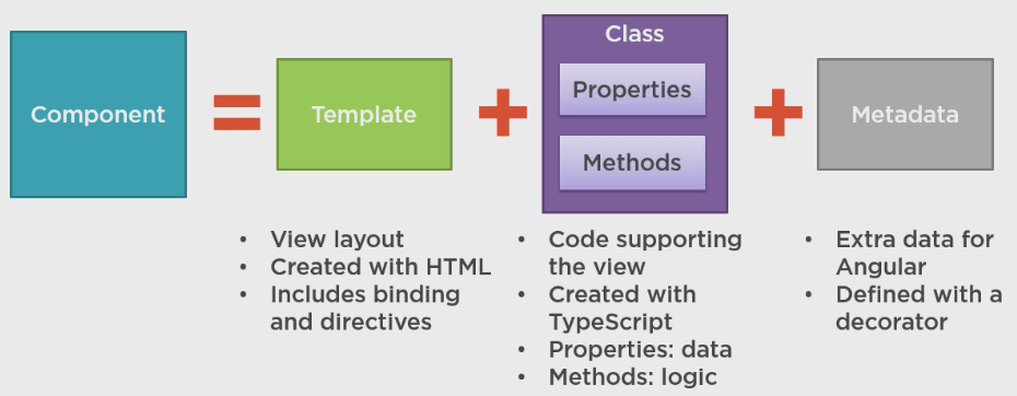 Angular 2 component structure