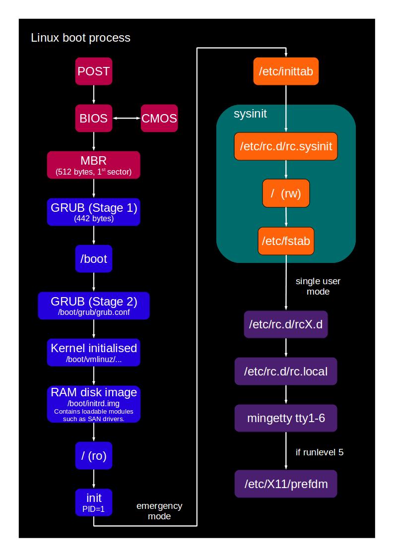 Linux Boot Process – Devops World