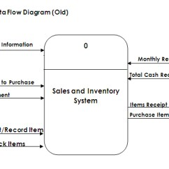 Inventory Management Data Flow Diagram How To Read Building Wiring Geeks Unlimited Not Just Your Ordinary Page 2 Dfd Old 1