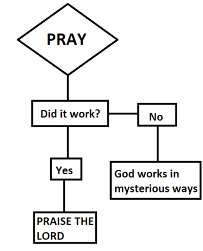 """PRAY -> Did it work? -> No. -> God works in mysterious ways. Yes -> Praise the Lord"""