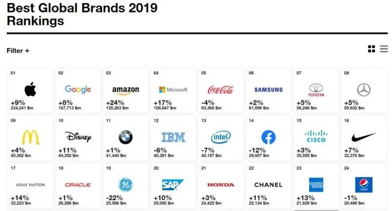 Microsoft-interbrands-list 【悲報】ブランドランキング「Facebookブランドは他のGAFAより格下」