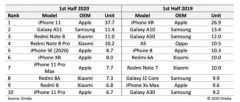 Rbbdm7m-480x205 【スマホ】iPhone12mini、販売台数1位にwwww