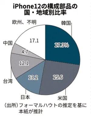 https___imgix-proxy.n8s.jp_DSXMZO6638149018112020EA5001-PN1-2 【悲報】iPhone12の構成部品、27%が韓国製、25%が米国製、日本製は13%にとどまる