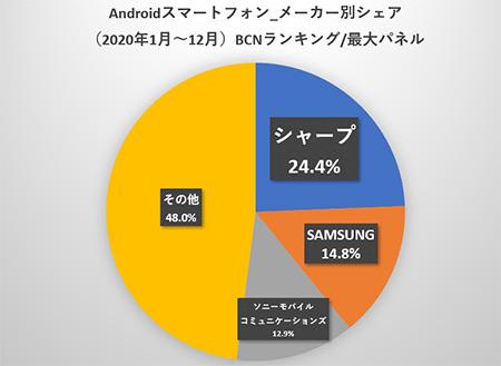 Mggh0Li 【スマホ】日本人「AndroidはSHARPが最強!」外国人「www」