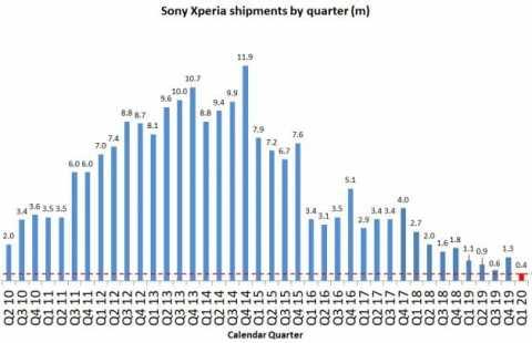 telektlist-1589469098-480x310 【スマホ】Galaxy「3億台売れました」Huawei「2.4億台売れました」iPhone「2億台売れました」Xperia「」